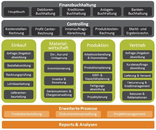 Erp Enterprise Resource Planning ⋆ Kinamu Business