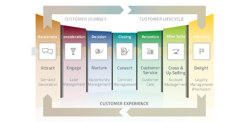 Customer Journey, Customer Lifecycle, Customer Experience