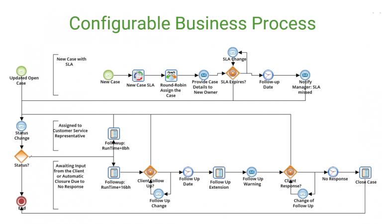Konfigurierbare Business Prozesse